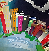 The Year Of Video Content: 2012 Top 100 Brands In Social Video