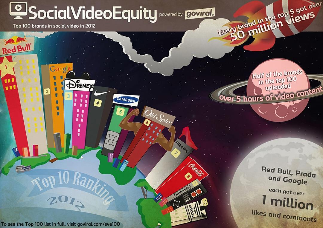 top-100-brands-social-video