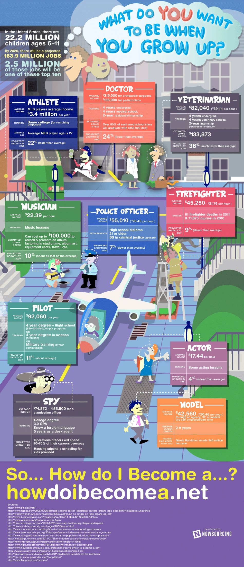 Career Choices: What Will You Be When You Grow Up? [Infographic]
