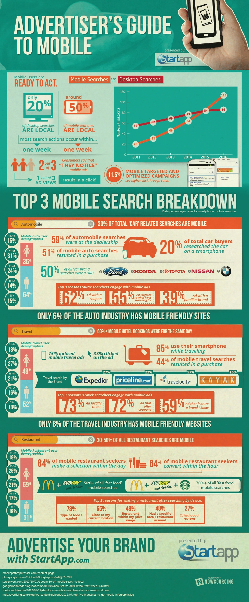 What You Didn't Know About Mobile Advertising [Infographic]