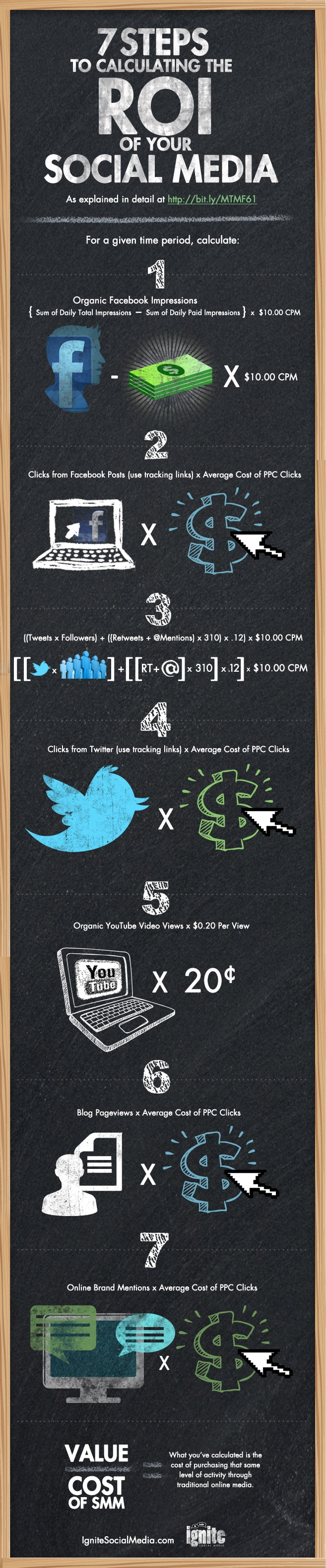 calculating-social-media-roi-infographic