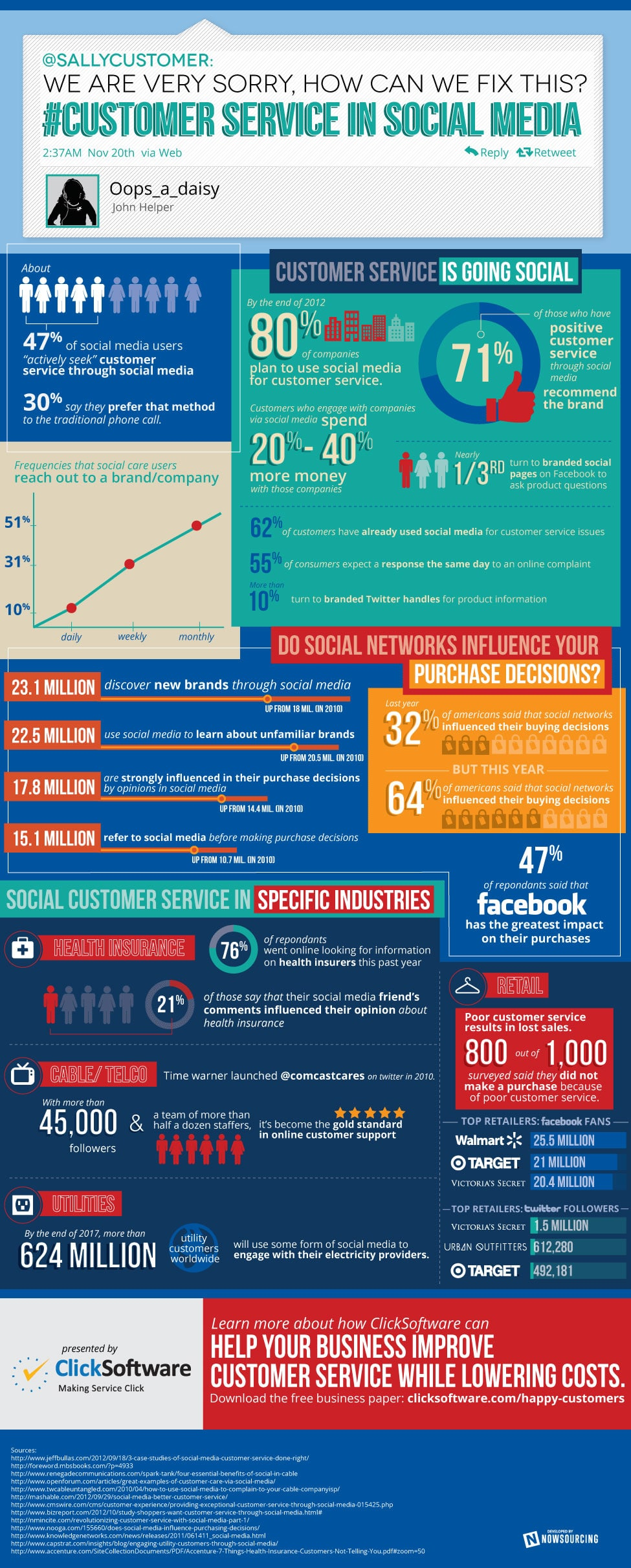 social-customer-service-twitter-infographic