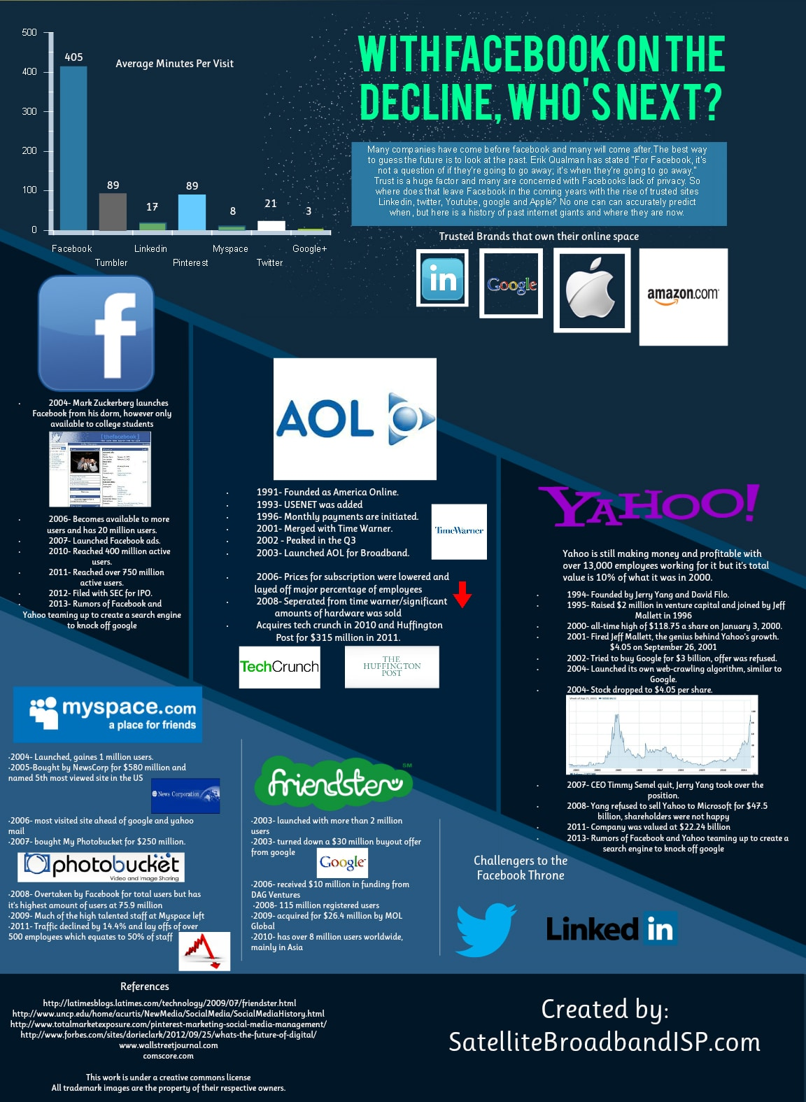 Facebook Usage Is On The Decline…So Who's Next? [Infographic]
