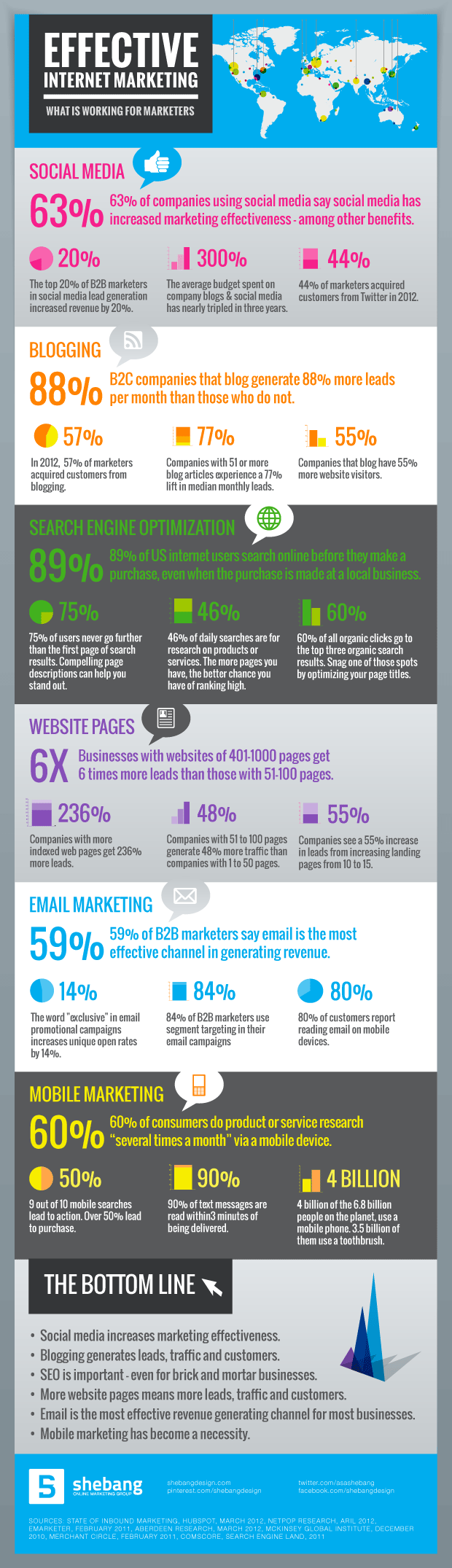 effective-internet-marketing-2013-infographic