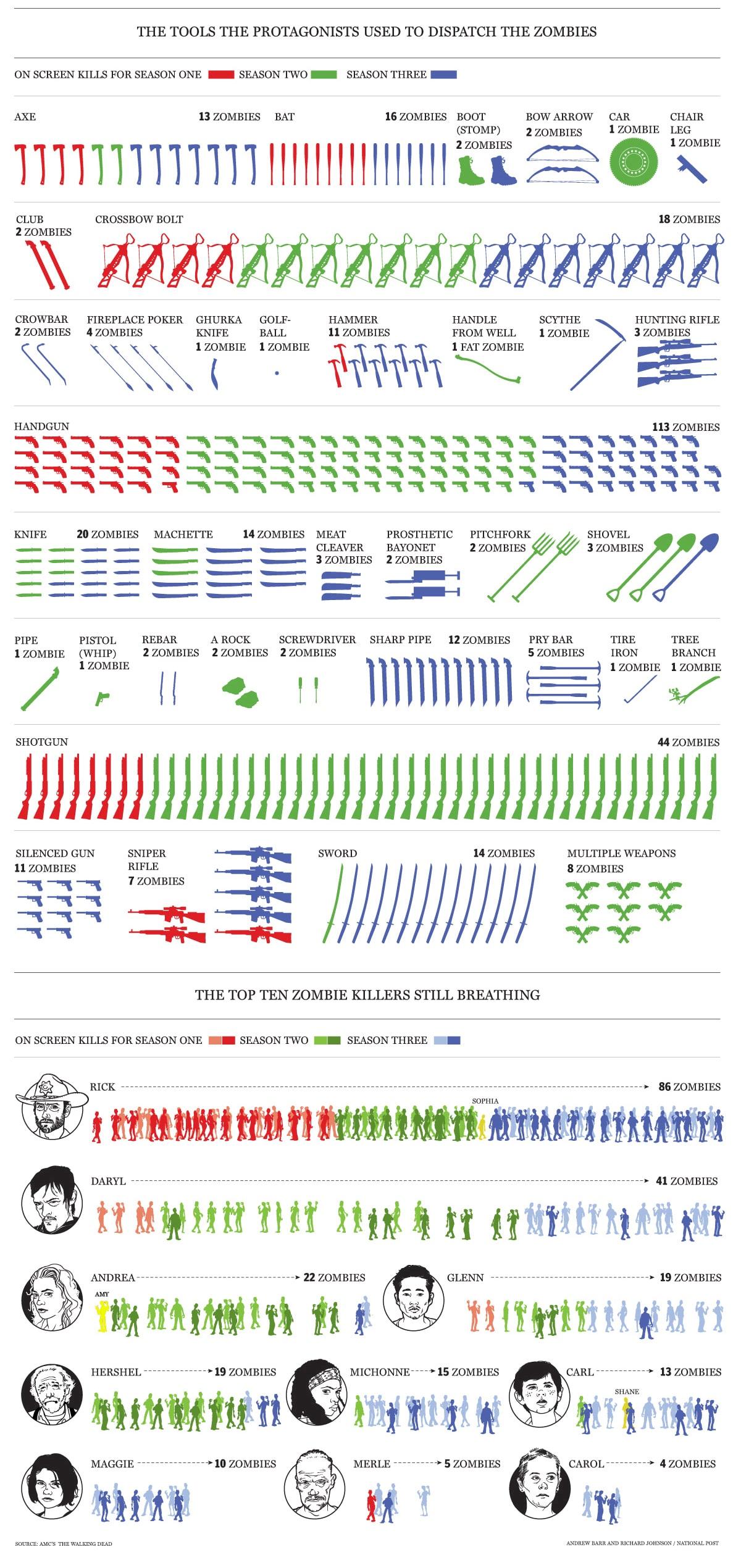 every-zombie-killed-chart