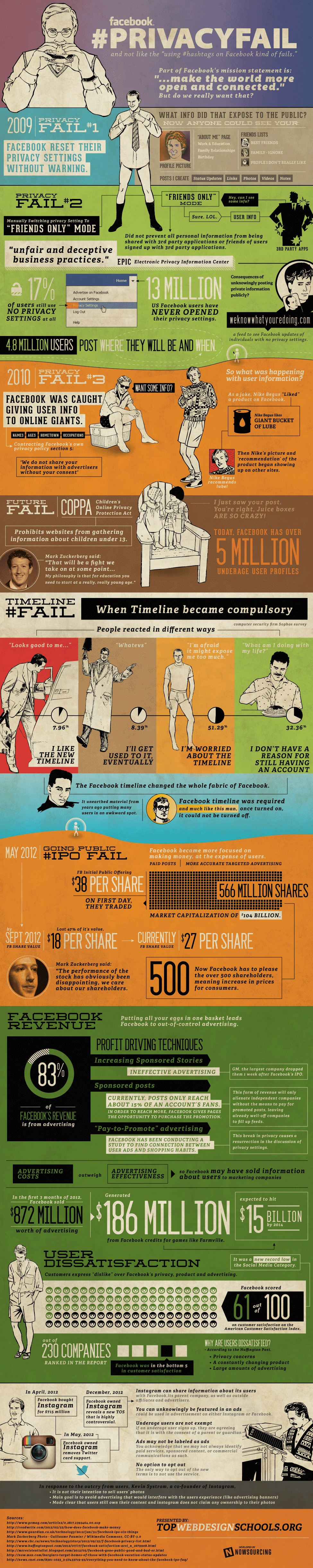 History Of Facebook Privacy Fails & How They Affect Us [Infographic]