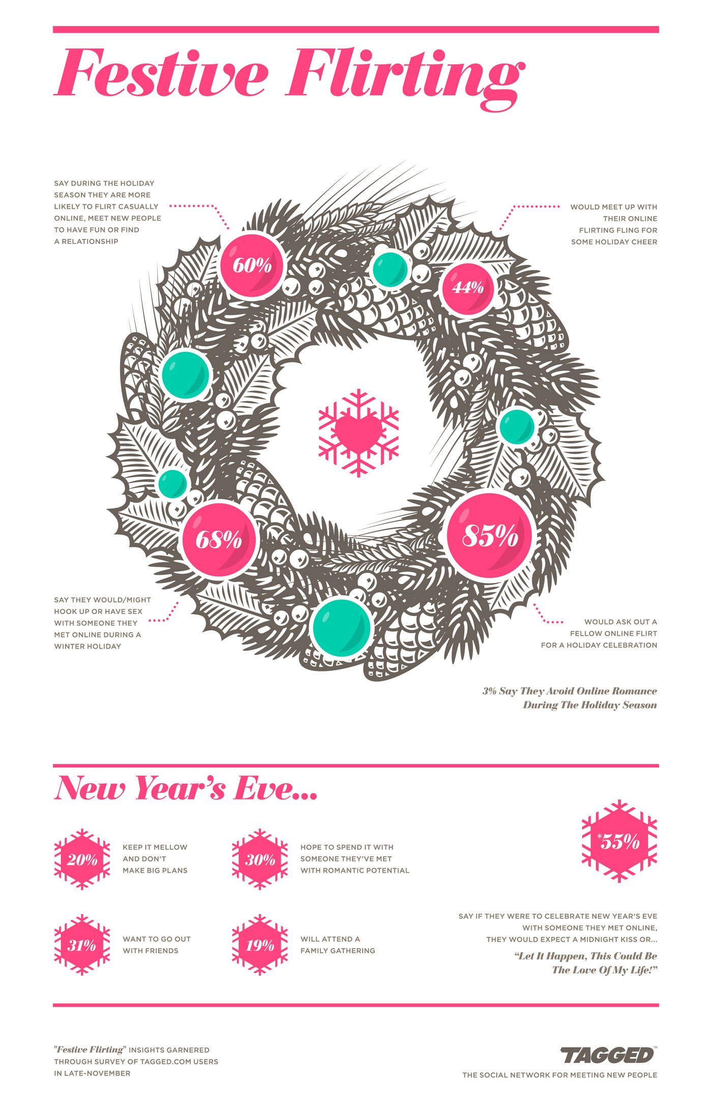How Social Dating Affects Us During The Holidays [Infographic]