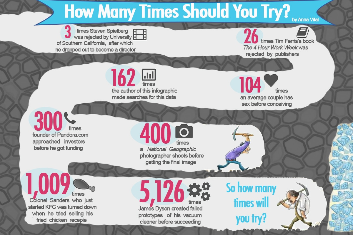 Entrepreneurs…How Many Times Is Too Many Times To Try? [Chart]