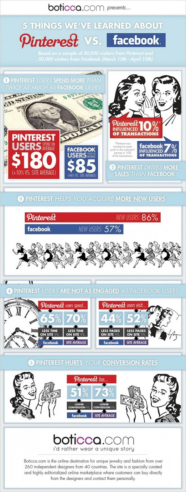 Pinterest vs Facebook: Which One Drives The Most Sales? [Infographic]