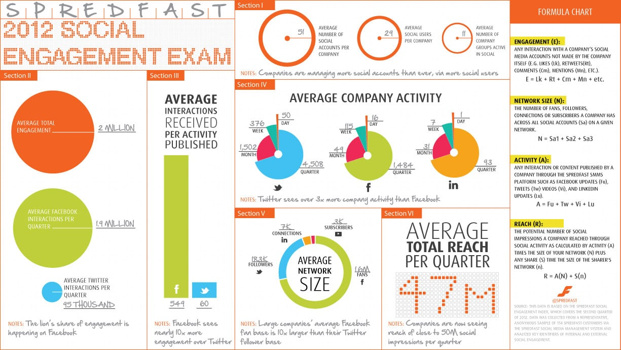 The State Of Social Engagement At The End Of 2012 [Infographic]