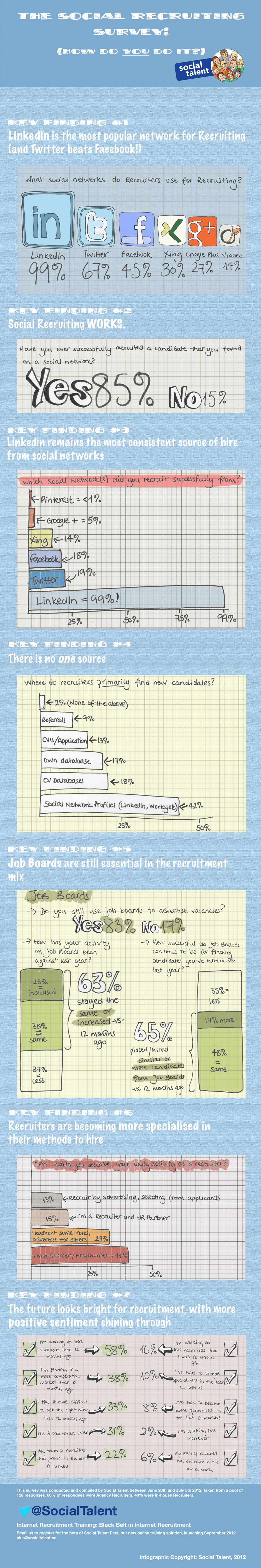 Reverse Engineer Online Recruiter Strategies & Get A Job [Infographic]
