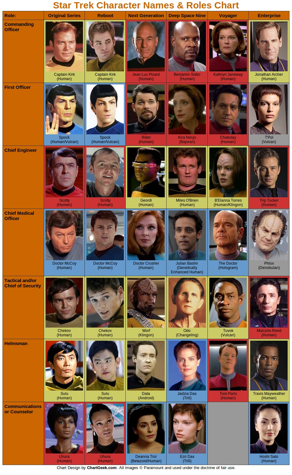 All The Main Star Trek Characters From 6 Versions In One Geeky Chart
