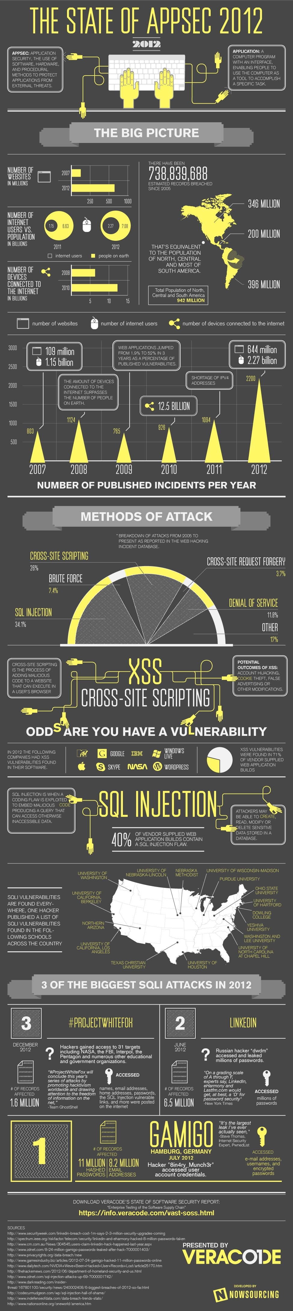 The State Of App Security At The End Of 2012 [Infographic]