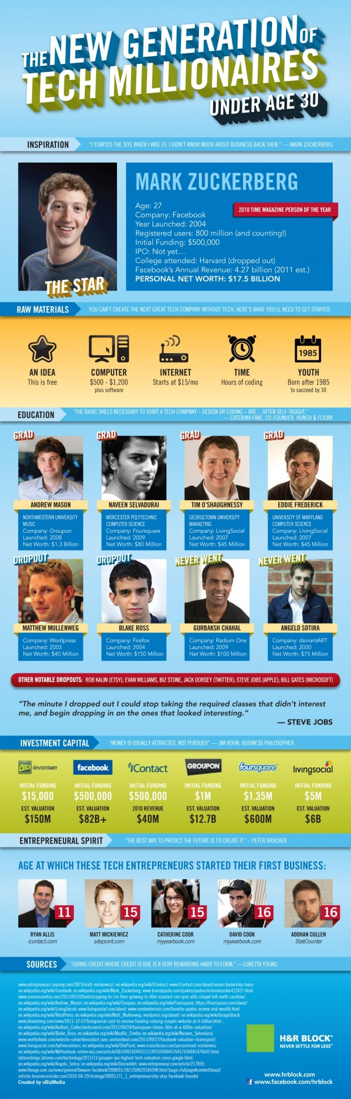 Tech Millionaires Under 30 Who Will Inspire You [Infographic]