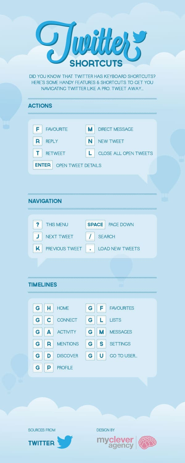 Master A Faster Twitter With Twitter Shortcuts [Cheat Sheet]