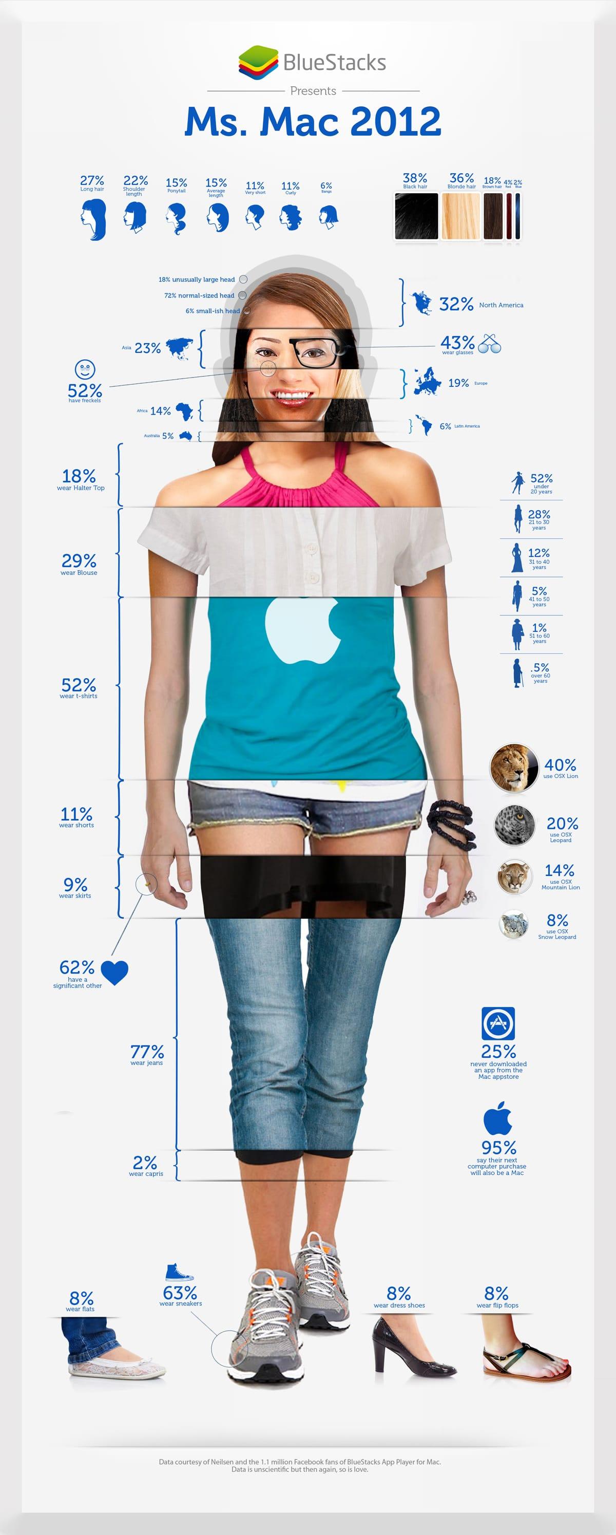 typical-female-mac-user-chart