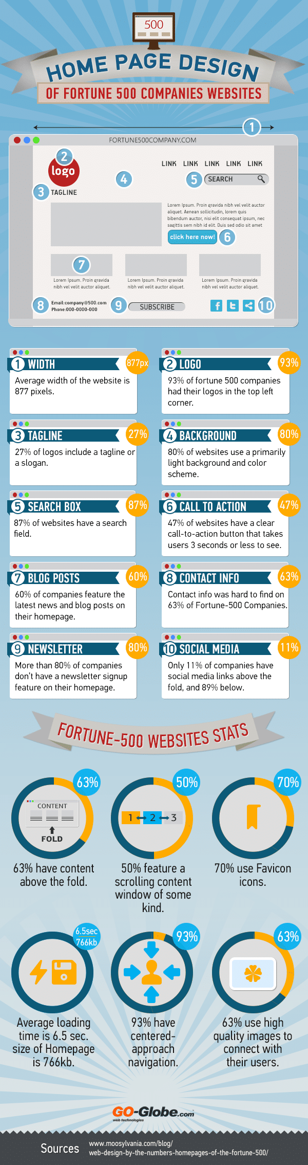 Web Design Trends Of Fortune 500 Companies [Infographic]