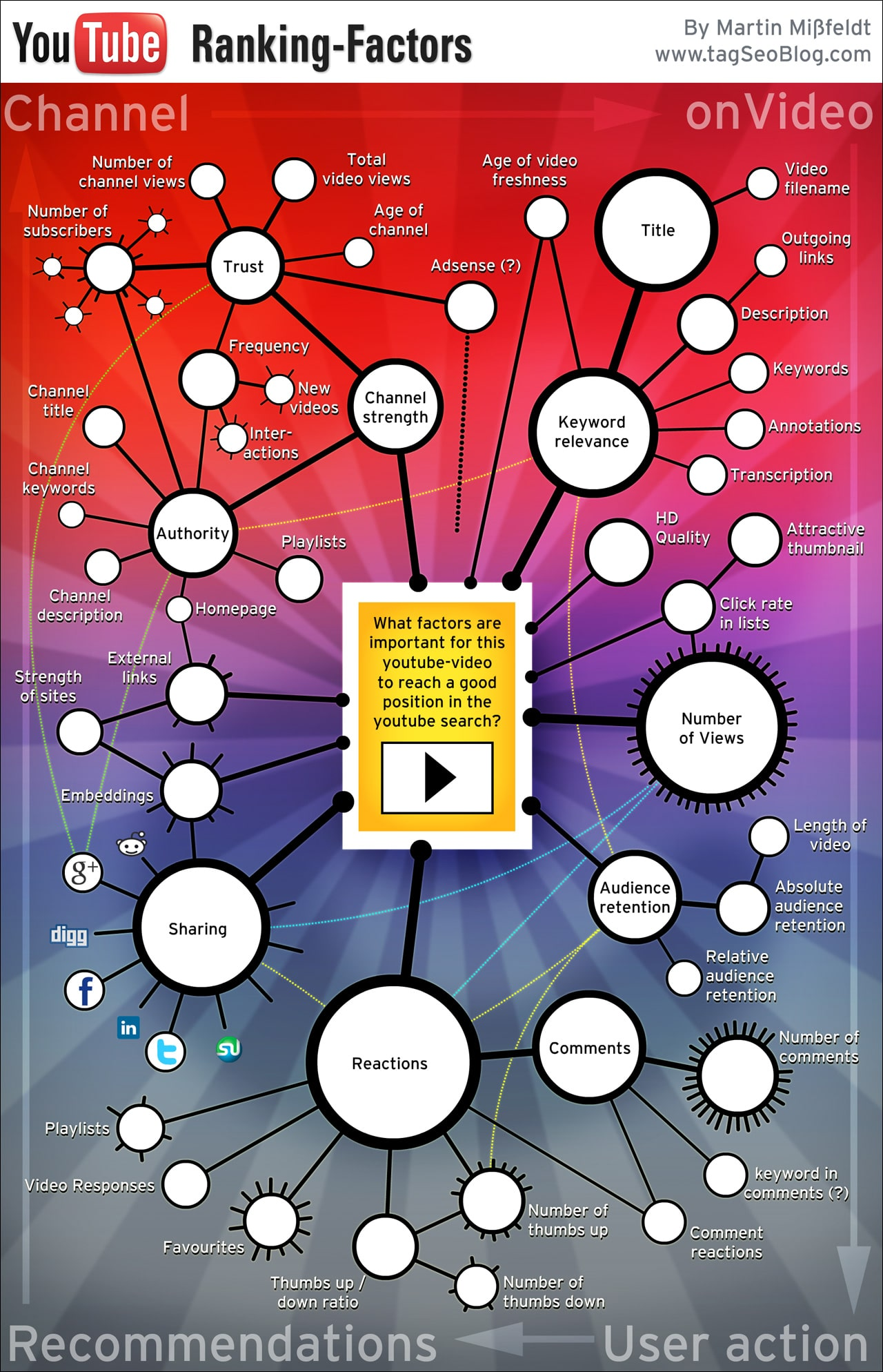 youtube-ranking-factors-chart-infographic