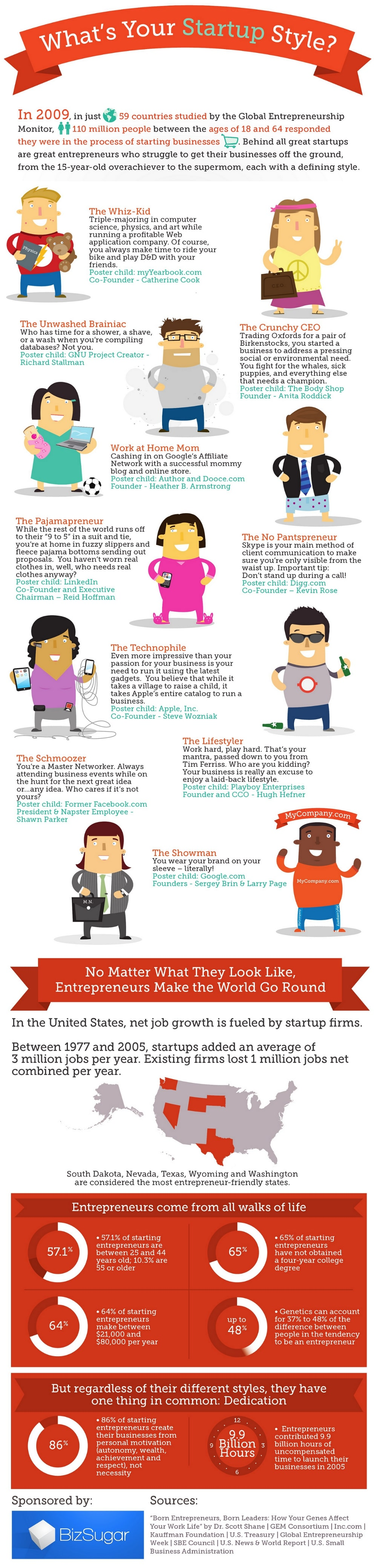 10 Entrepreneurial Styles: Which One Are You? [Infographic]