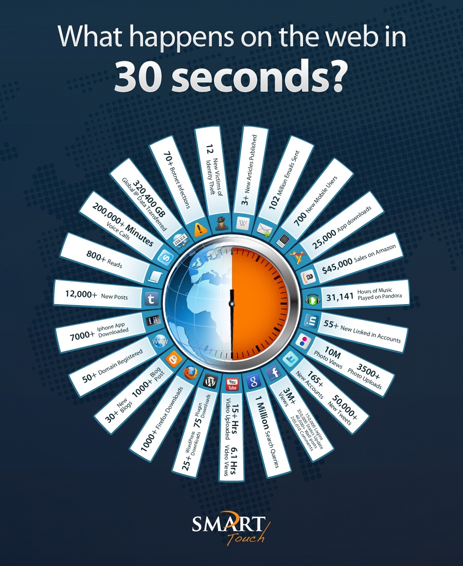 Every Second Counts: What Happens Online In 30 Seconds [Infographic]