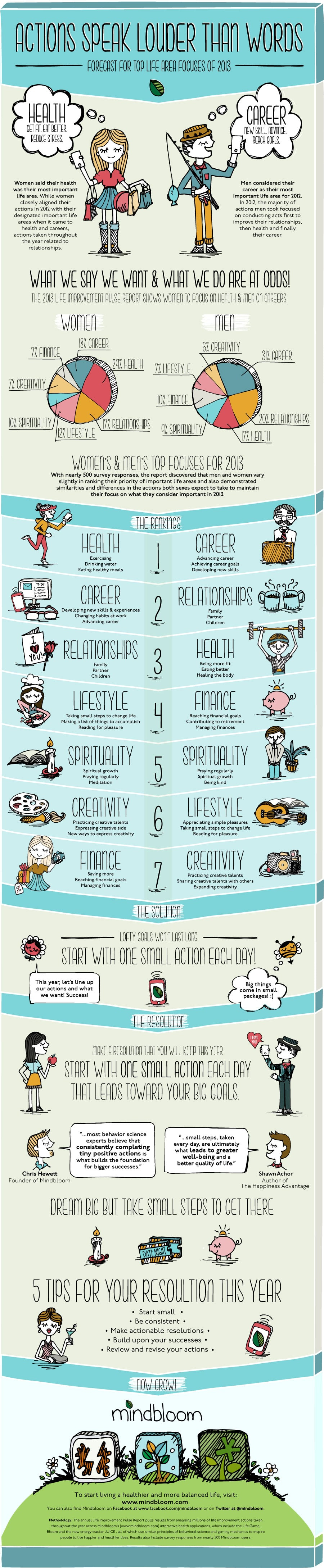 What's Important To Men & Women vs. What We Say [Infographic]