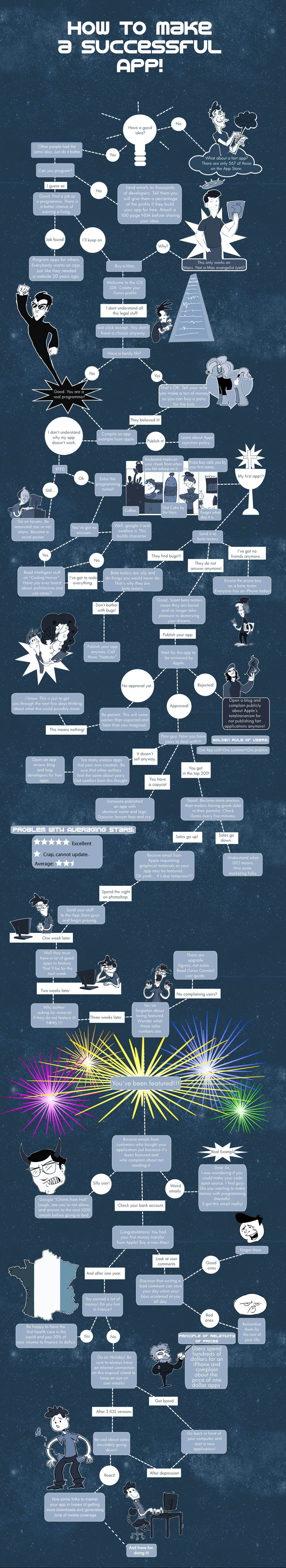App Creation Flowchart For A Successful App [Infographic]