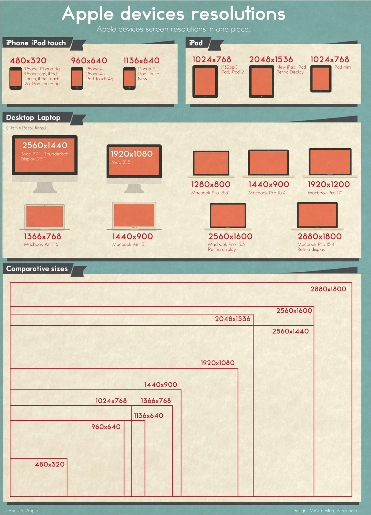 Ultimate Resolution Guide To All Apple Devices [Infographic]