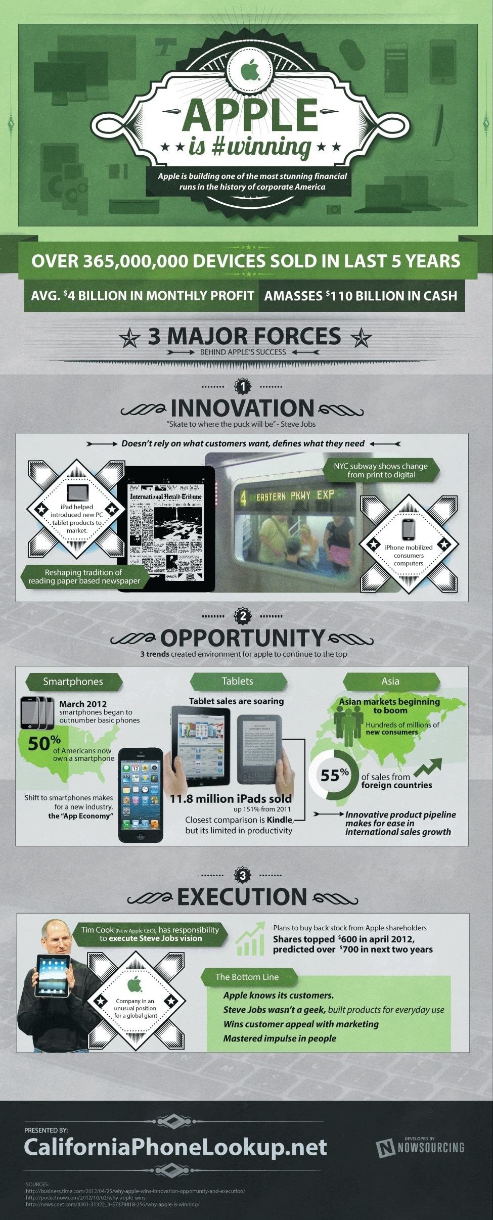 Apple Strategies That Make Apple Winning [Infographic]
