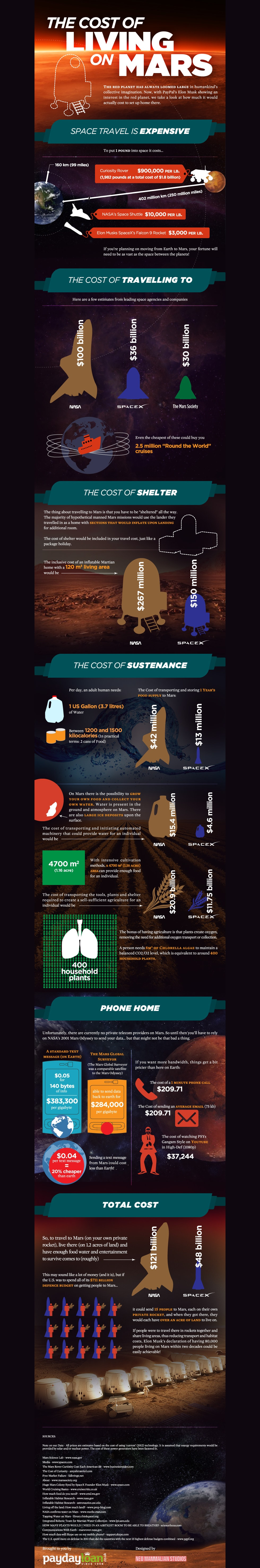 How Much Money Would It Cost For You To Live On Mars? [Infographic]