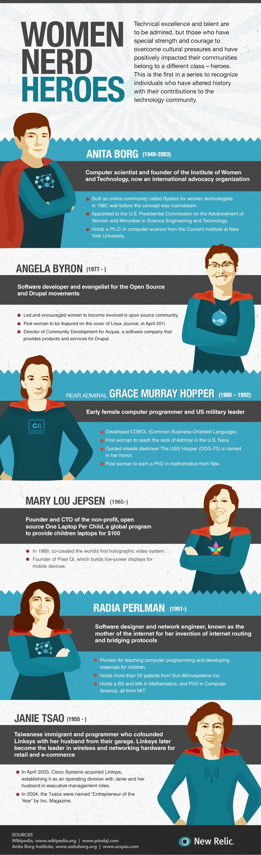Female Nerds Who Altered The Course Of History [Infographic]