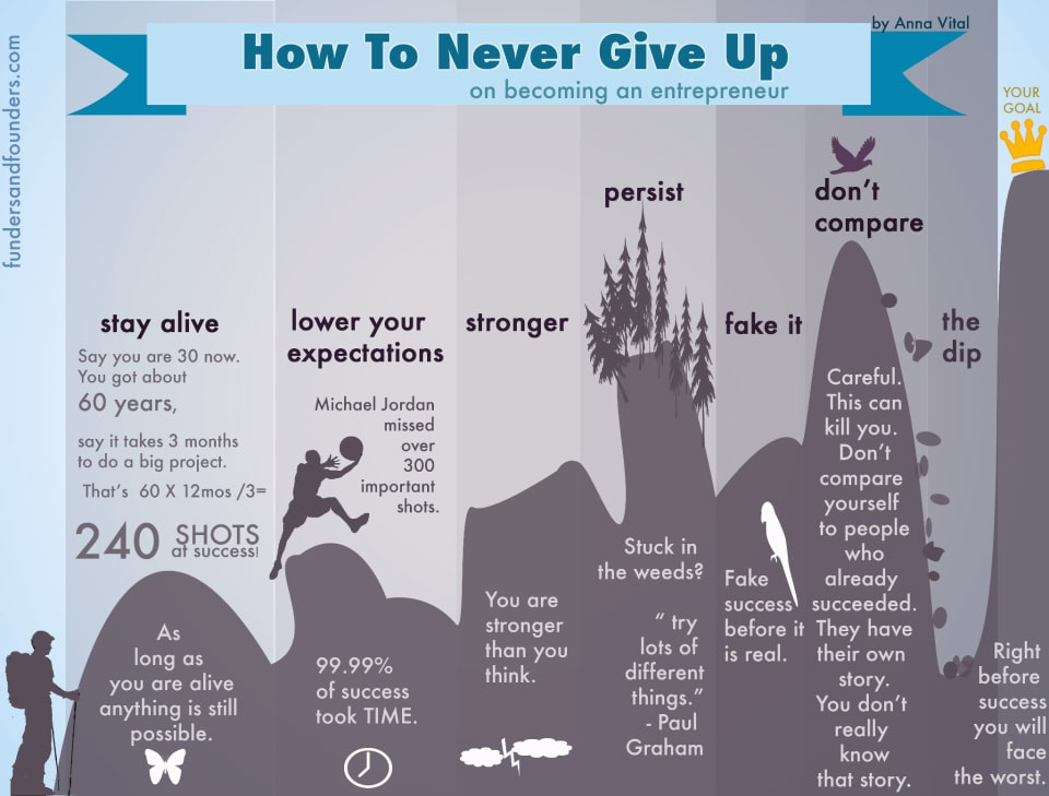 How To: Never Give Up On Being An Entrepreneur [Chart]