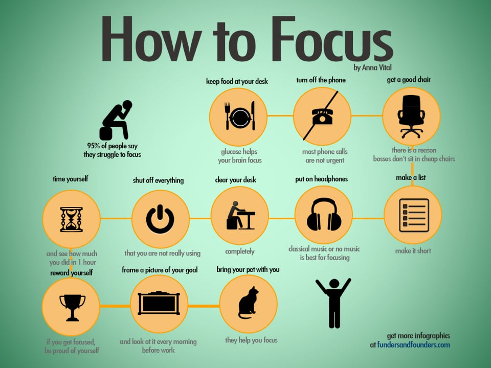 Focus Hacks To Help You Concentrate & Get The Job Done [Chart]