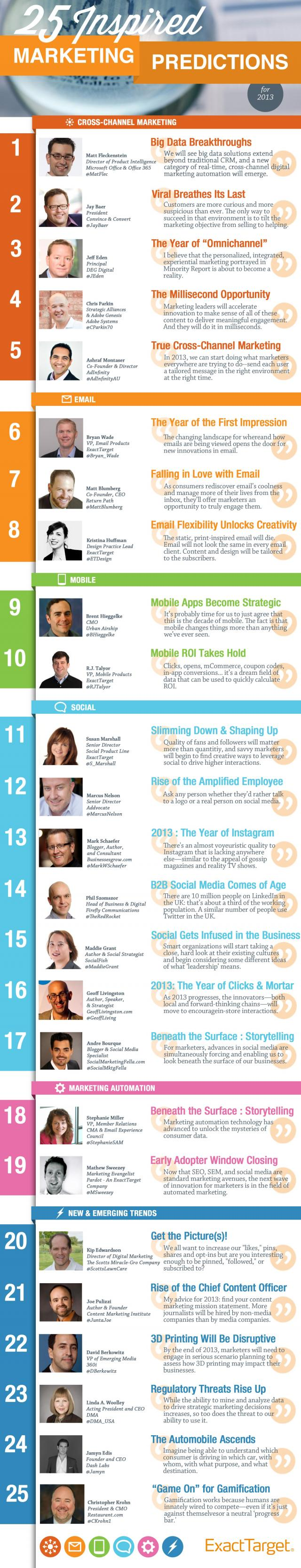 Marketing Tips For 2013 From 25 Marketing Experts [Infographic]