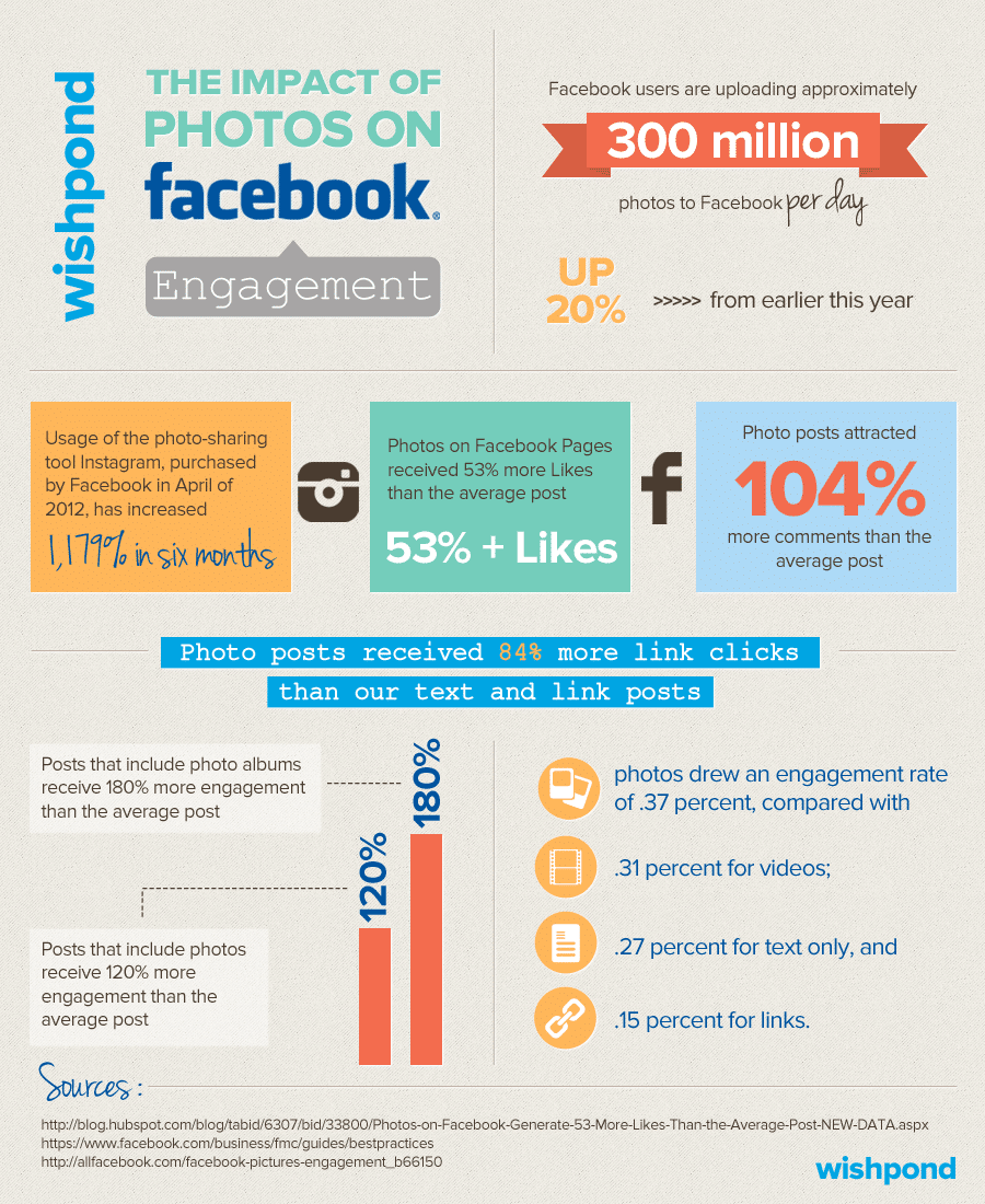 How Photos Drastically Impact Facebook Engagement [Infographic]