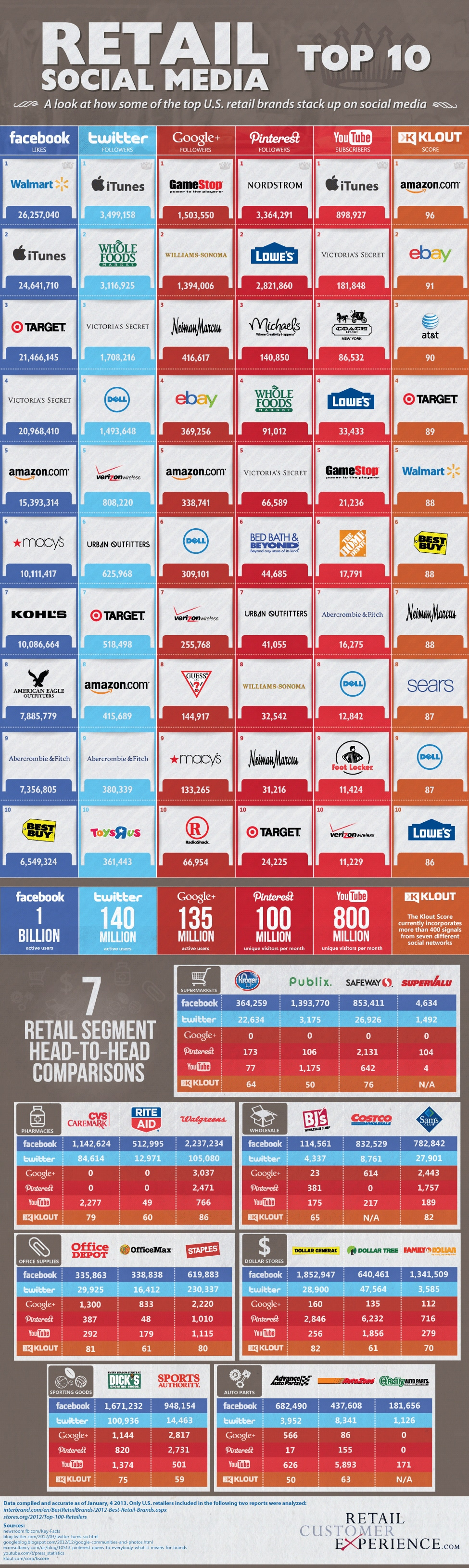 Top 10 Retailers In Social Media: U.S. Brand Comparison [Infographic]