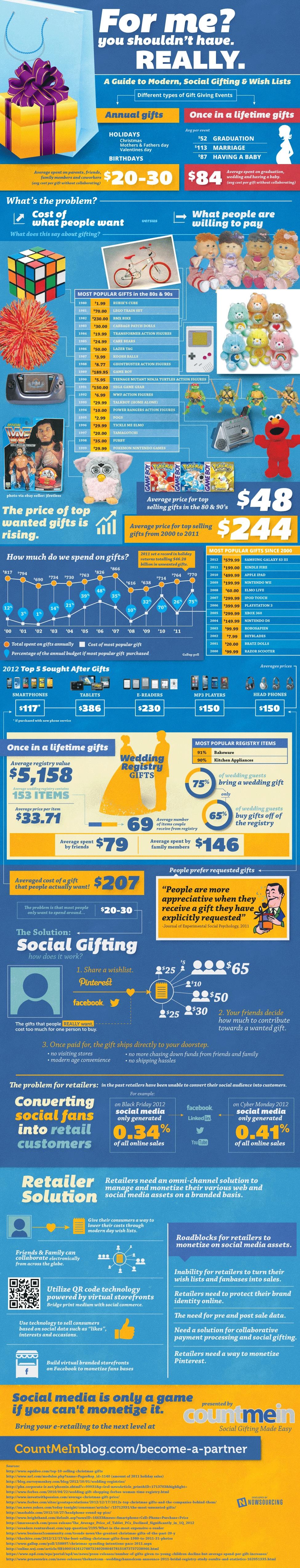 social-gifting-social-media