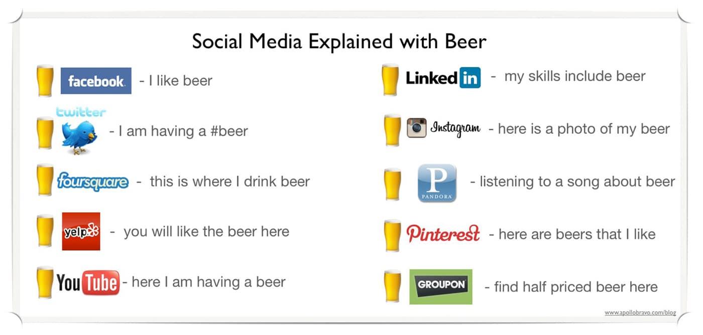 ways-to-explain-social-media