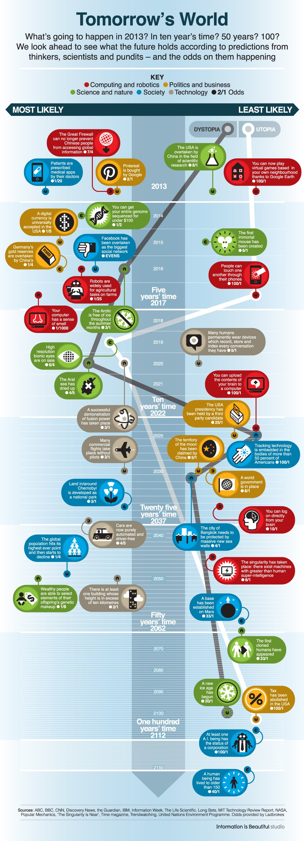 technology-next-150-years-infographic