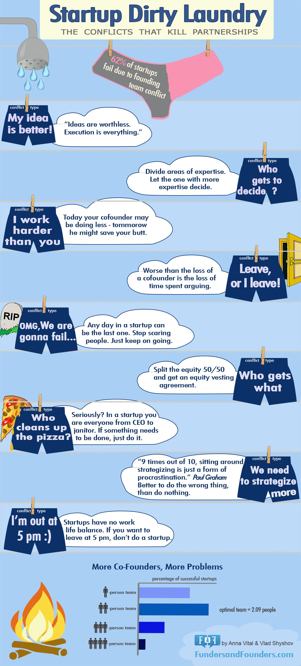 things-business-partners-argue-infographic