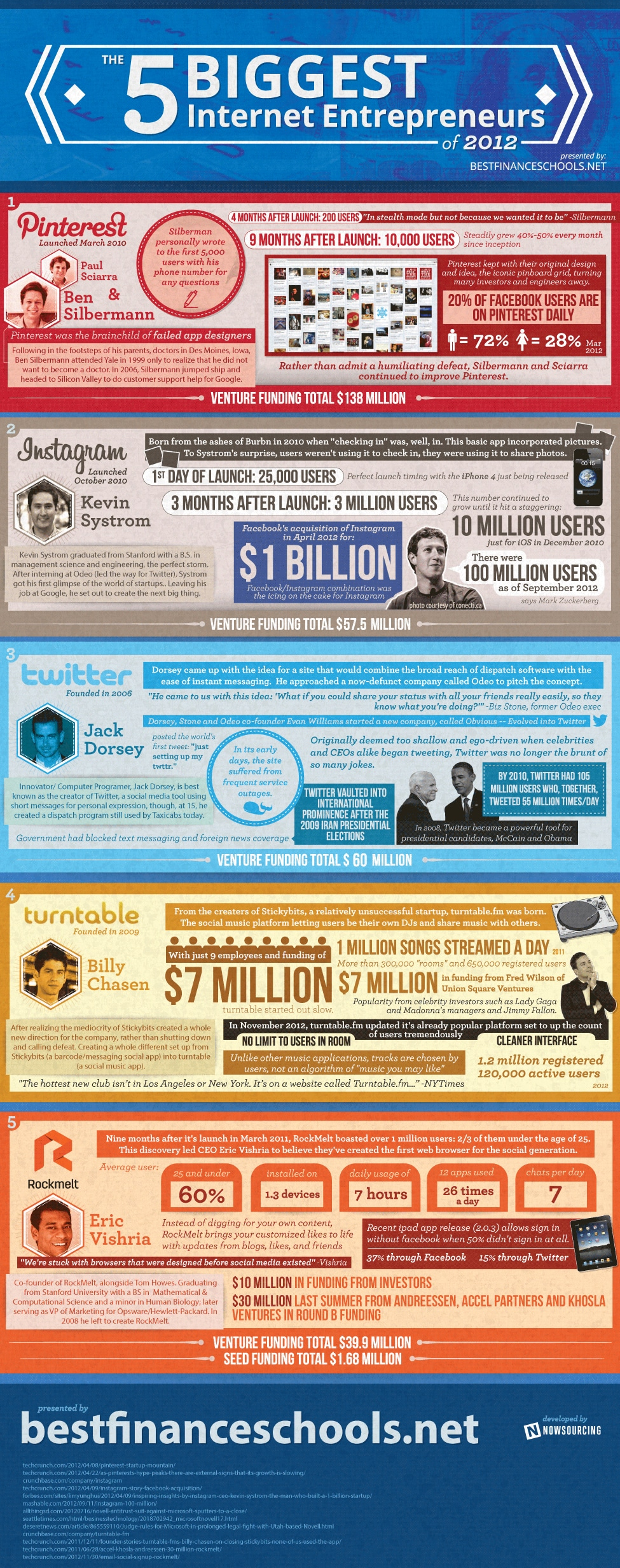 5 Most Successful Internet Entrepreneurs Of 2012 [Infographic]