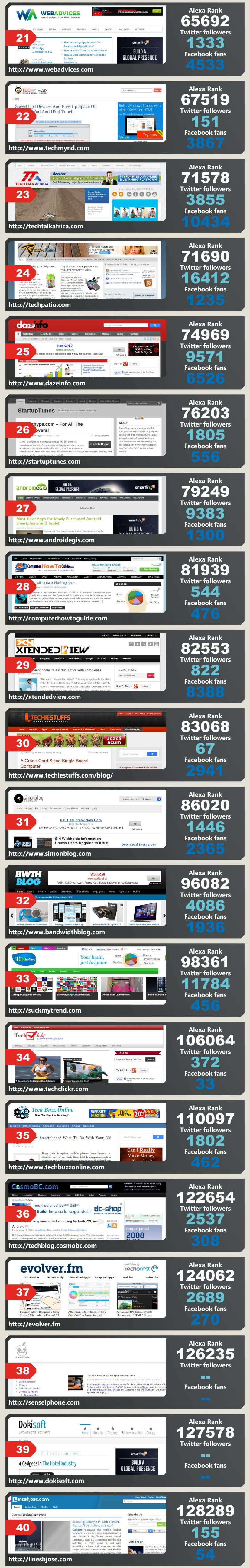 top-technology-blogs-2013