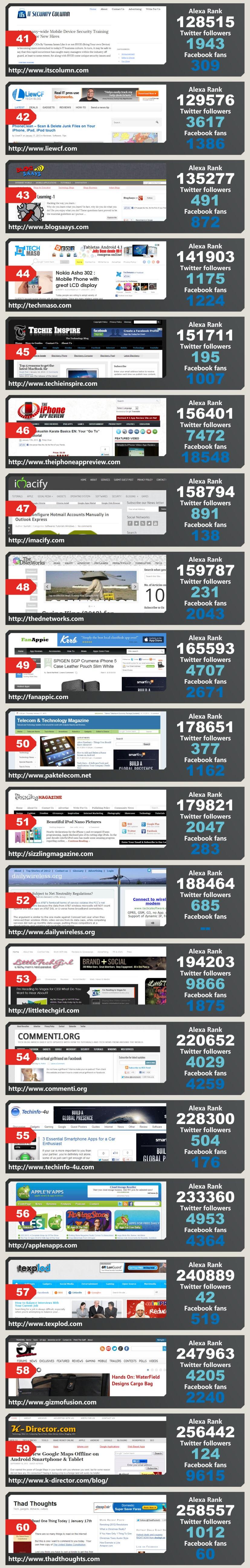top-technology-blogs-2013