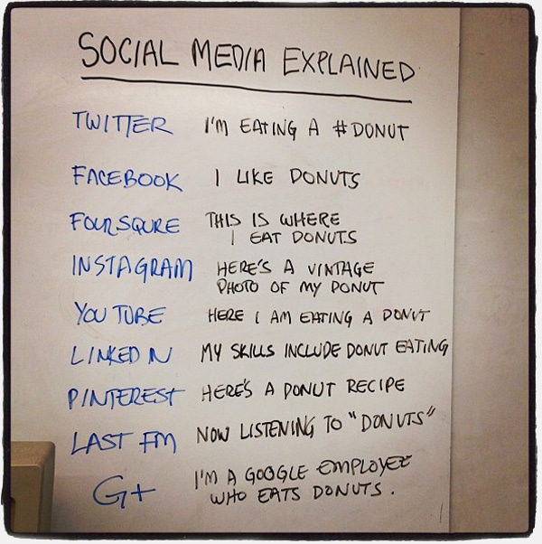 ways-to-explain-social-media