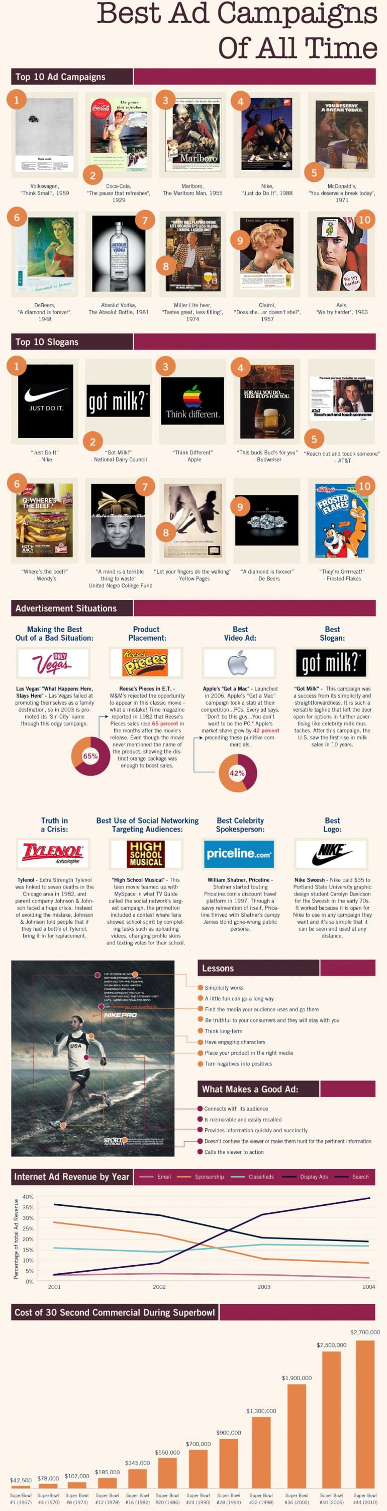 Top 10 Best Ad Campaigns & Slogans Of All Time [Infographic]