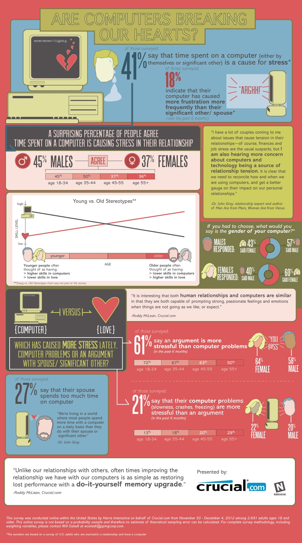 Computer Stress Is Worse Than Relationship Stress [Infographic]