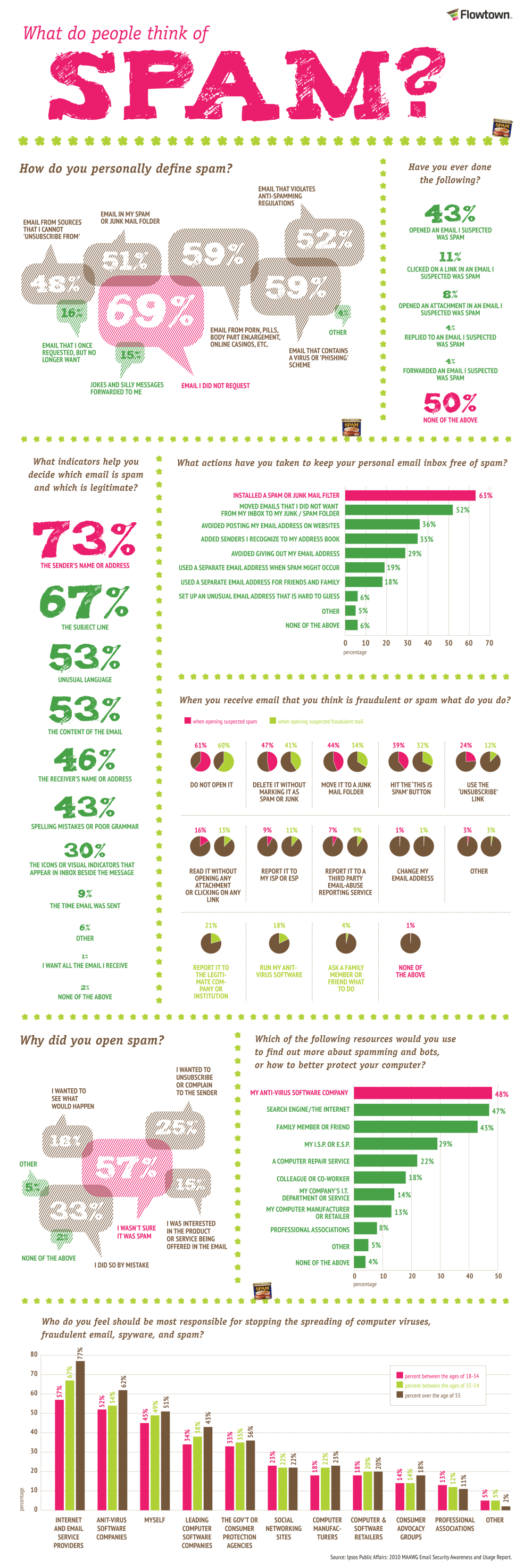 What People Consider To Be Email Spam [Infographic]