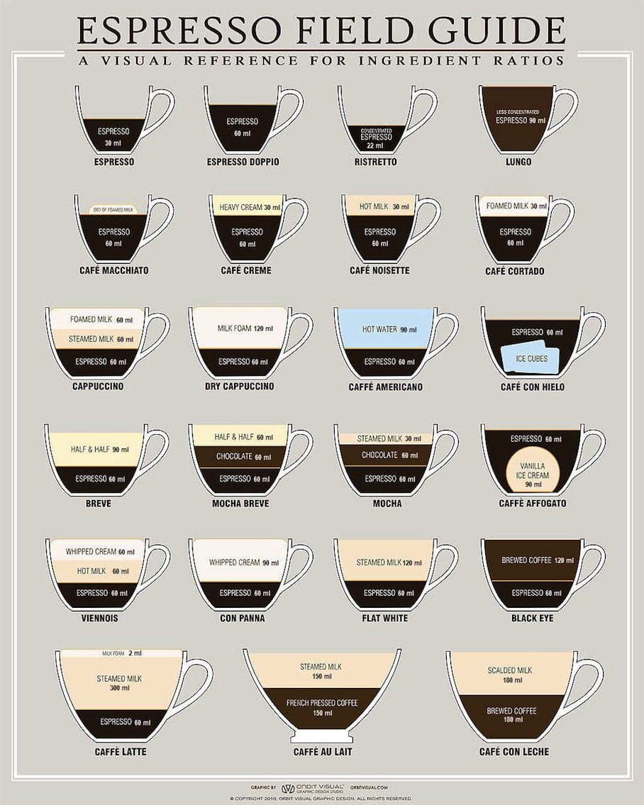 espresso-recipe-ratios-coffees