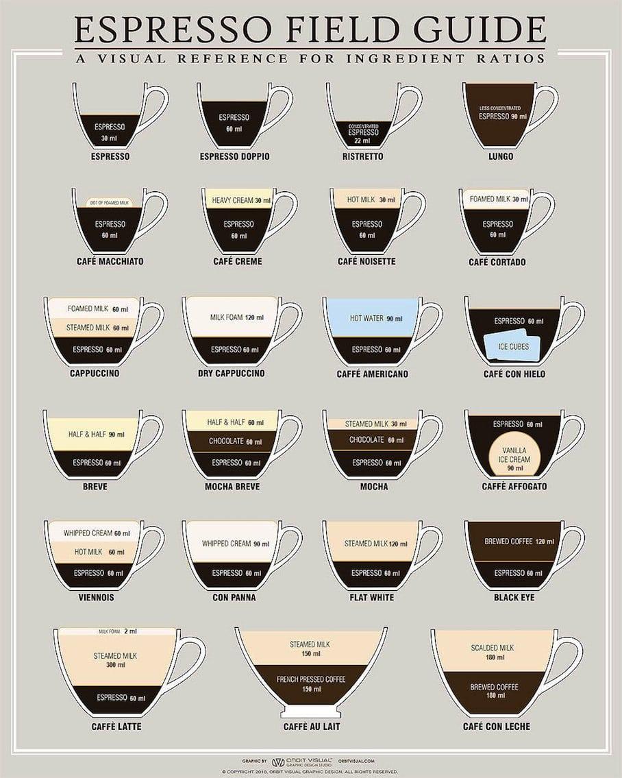 Espresso Recipe Ratios: A Field Guide For Caffeine Addicts [Chart]