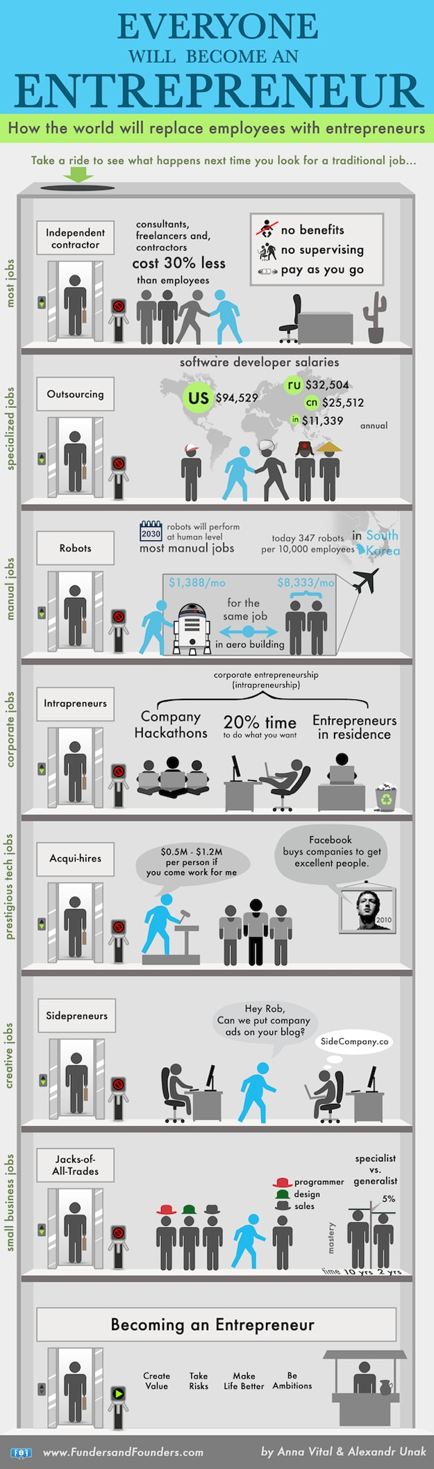 In The Future Employees Will Be Replaced With Entrepreneurs [Chart]