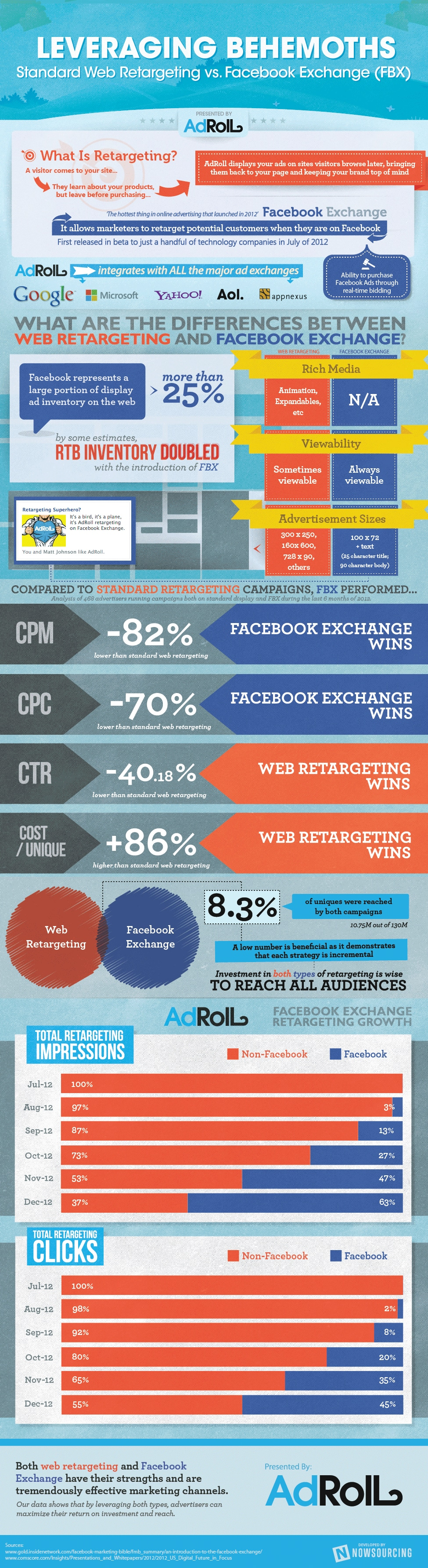 Facebook Exchange vs. Web Retargeted Ads: Pros & Cons [Infographic]